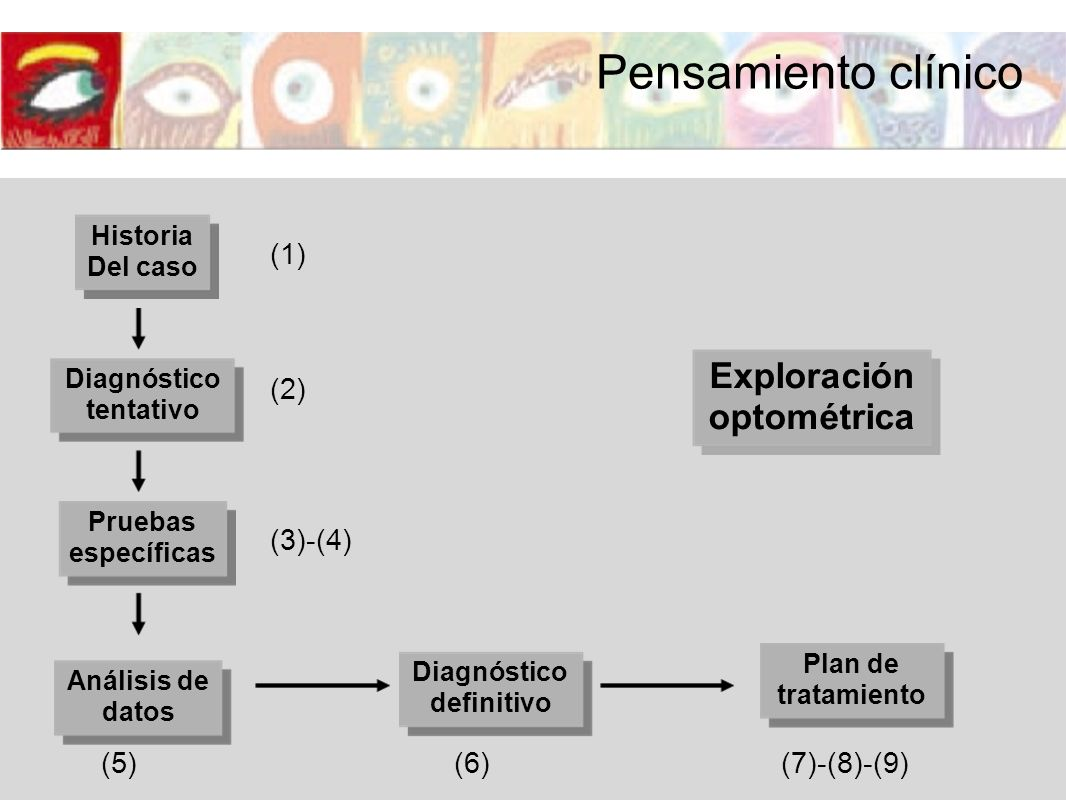 Exploración optométrica Historia Del caso Diagnóstico tentativo Pruebas específicas Análisis de datos Diagnóstico definitivo Plan de tratamiento (1) (