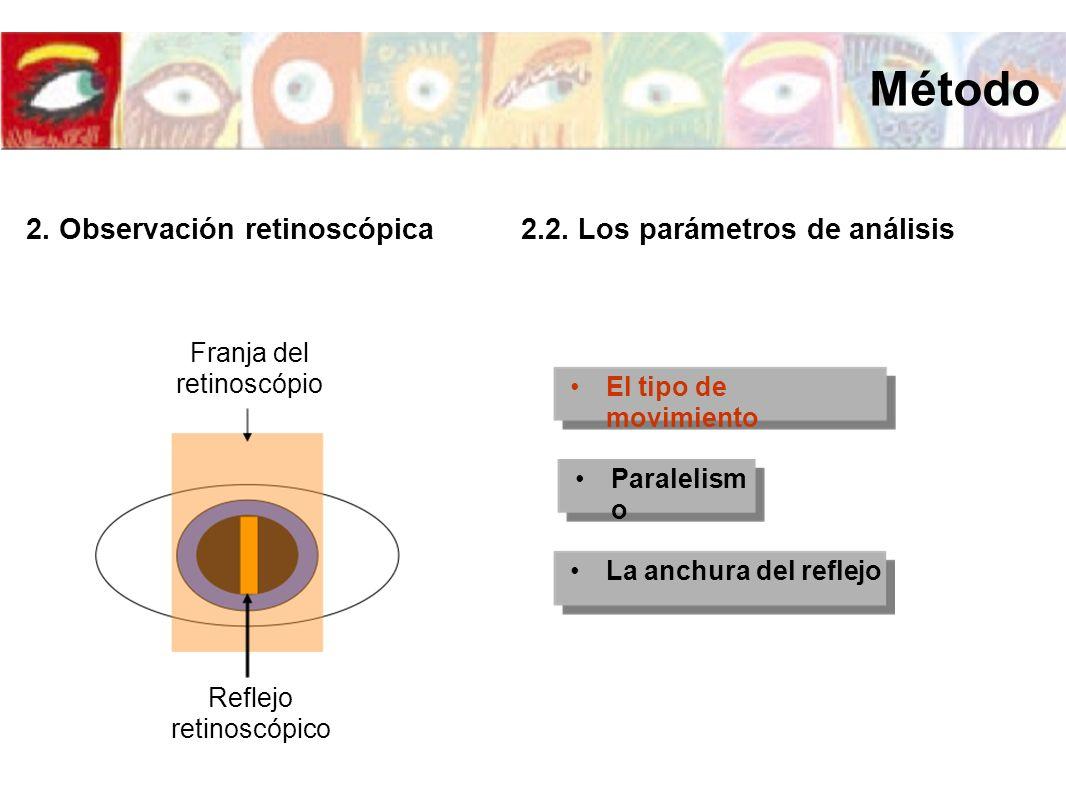 El tipo de movimiento La anchura del reflejo 2. Observación retinoscópica2.2. Los parámetros de análisis Reflejo retinoscópico Franja del retinoscópio