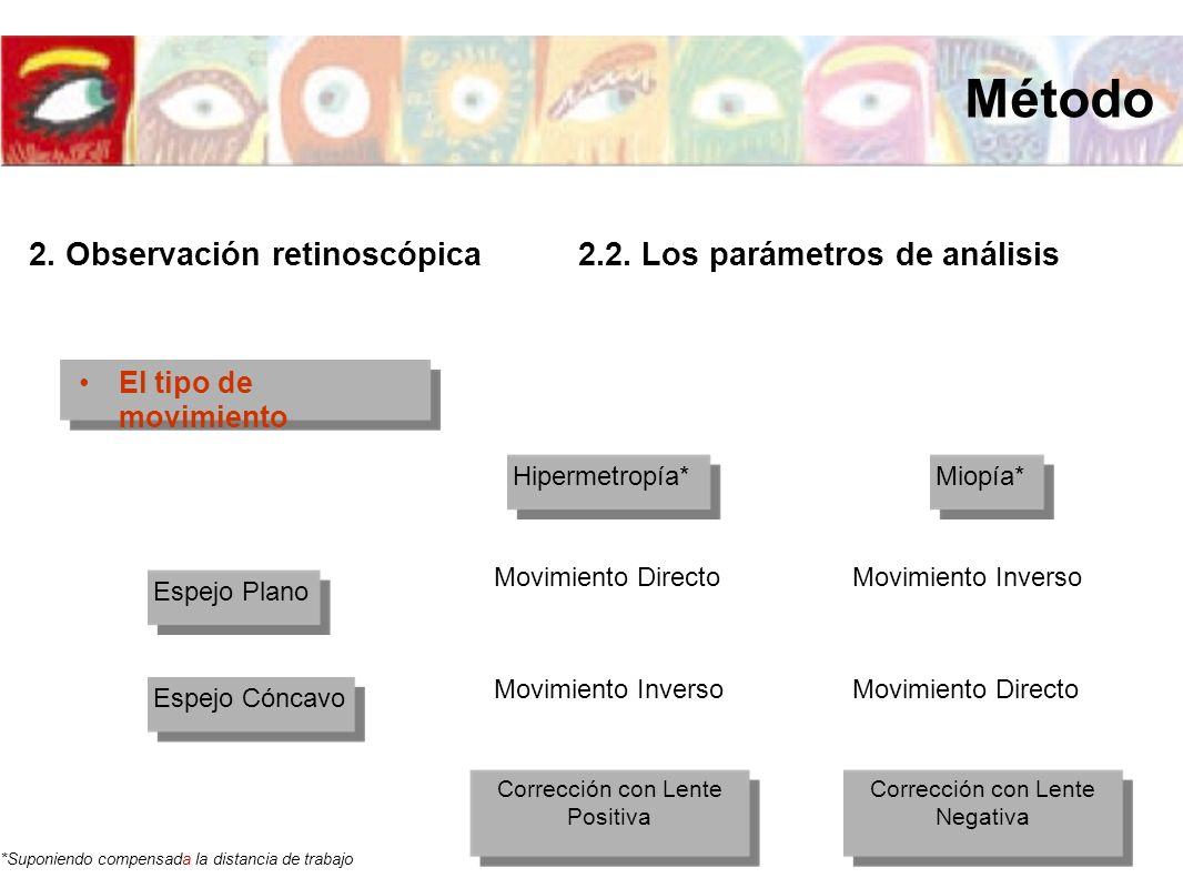 El tipo de movimiento Espejo Plano Espejo Cóncavo Hipermetropía*Miopía* Movimiento DirectoMovimiento Inverso Movimiento Directo *Suponiendo compensada