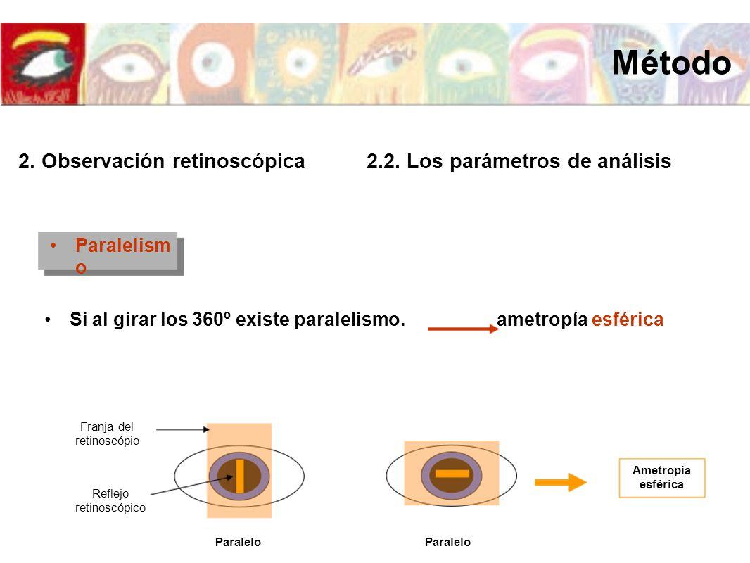 Paralelism o Si al girar los 360º existe paralelismo. Reflejo retinoscópico Franja del retinoscópio Paralelo Ametropía esférica ametropía esférica Mét
