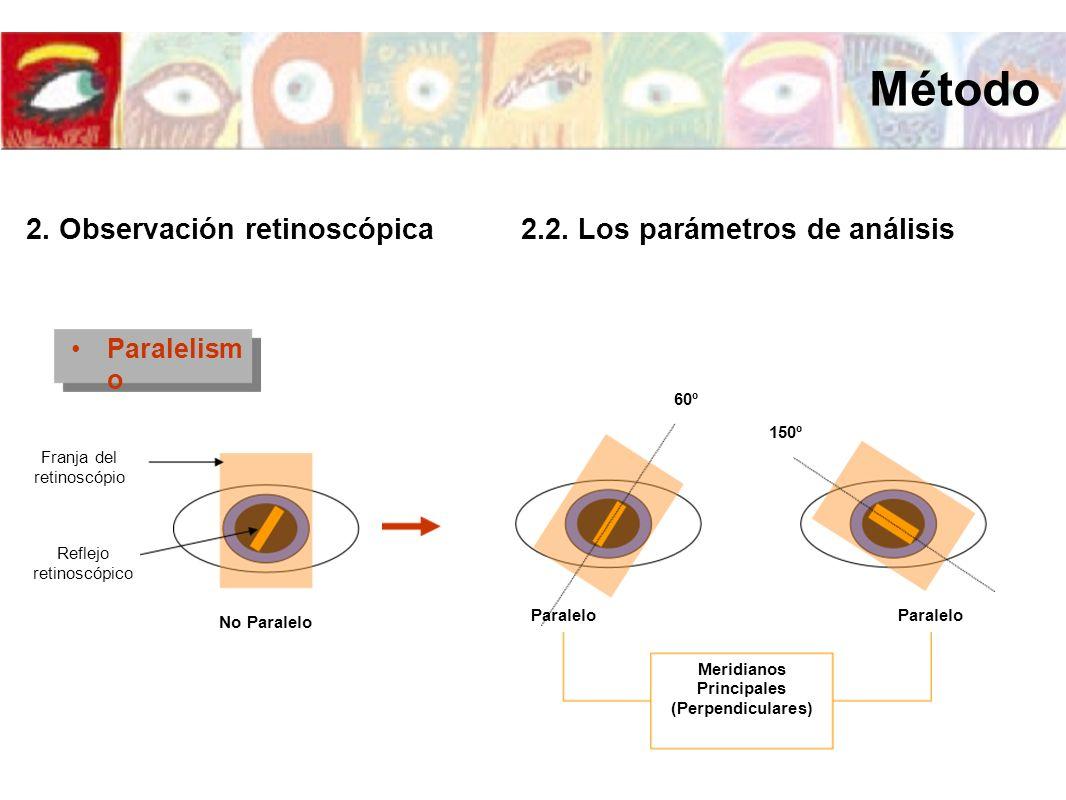 Paralelism o Reflejo retinoscópico Franja del retinoscópio No Paralelo Meridianos Principales (Perpendiculares) 60º 150º Paralelo Método 2. Observació