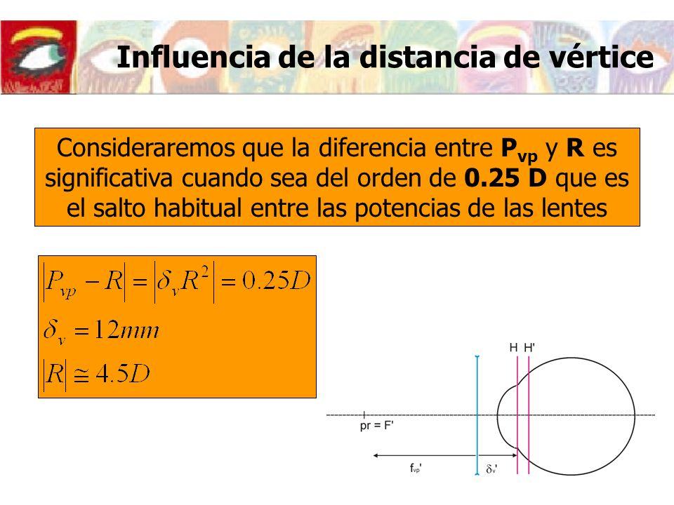 f v p v Consideraremos que la diferencia entre P vp y R es significativa cuando sea del orden de 0.25 D que es el salto habitual entre las potencias d