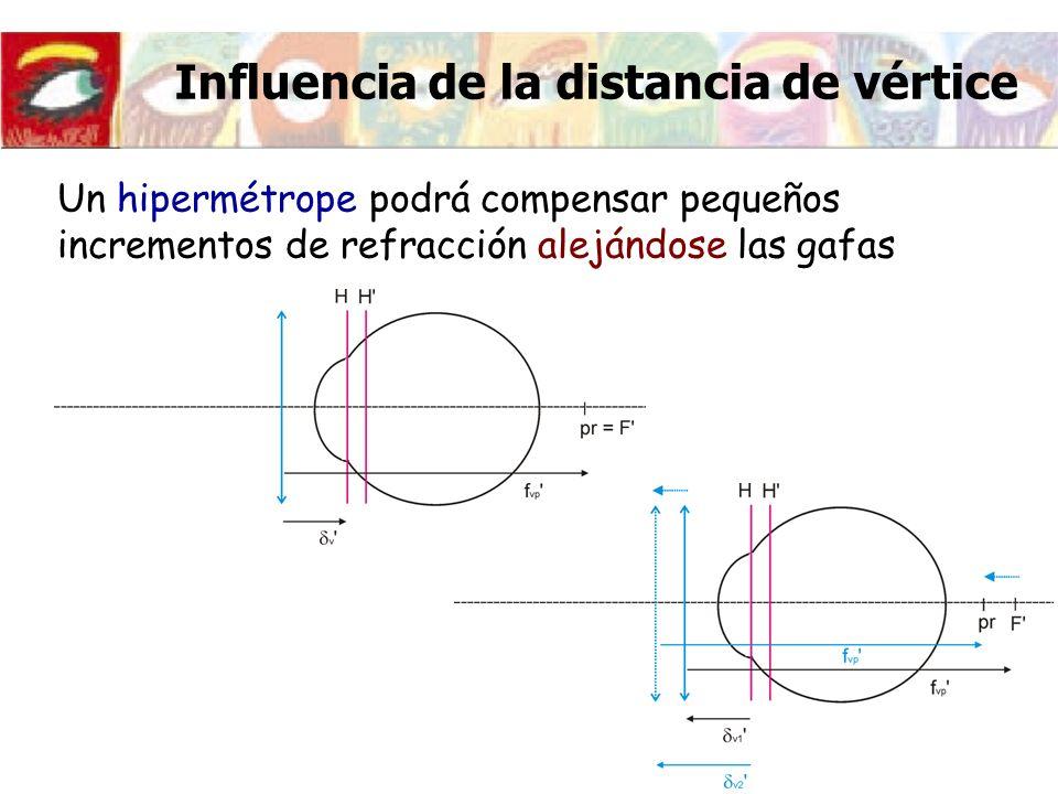 Influencia de la distancia de vértice Un hipermétrope podrá compensar pequeños incrementos de refracción alejándose las gafas