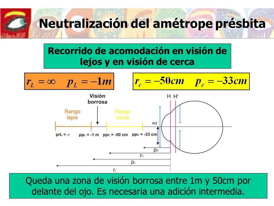 Neutralización del amétrope présbita Recorrido de acomodación en visión de lejos y en visión de cerca Queda una zona de visión borrosa entre 1m y 50cm