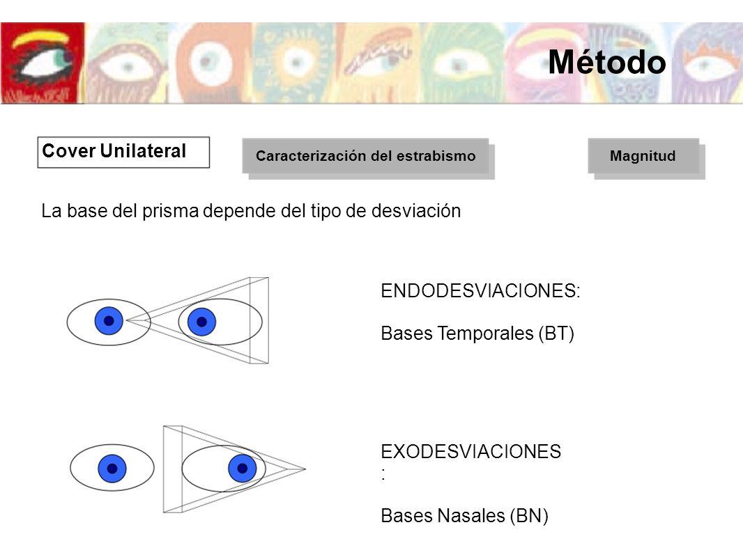 La base del prisma depende del tipo de desviación ENDODESVIACIONES: Bases Temporales (BT) EXODESVIACIONES : Bases Nasales (BN) Cover Unilateral Caract