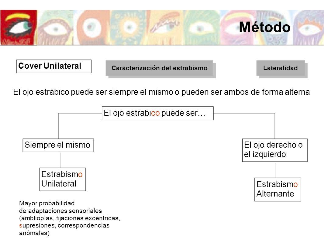 El ojo estrábico puede ser siempre el mismo o pueden ser ambos de forma alterna Siempre el mismoEl ojo derecho o el izquierdo El ojo estrabico puede s