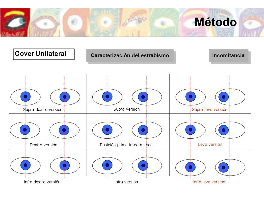 Cover Unilateral Método Caracterización del estrabismoIncomitancia Supra versión Posición primaria de mirada Infra versiónInfra dextro versiónInfra le