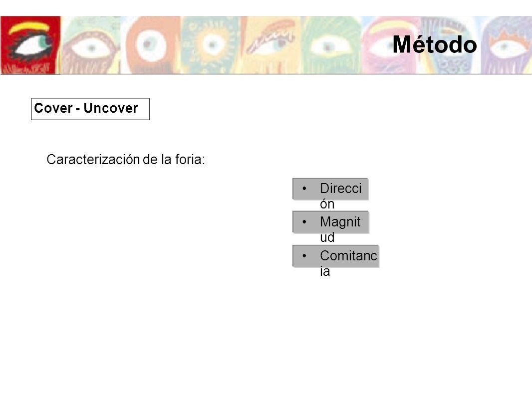 Caracterización de la foria: Direcci ón Magnit ud Comitanc ia Cover - Uncover Método