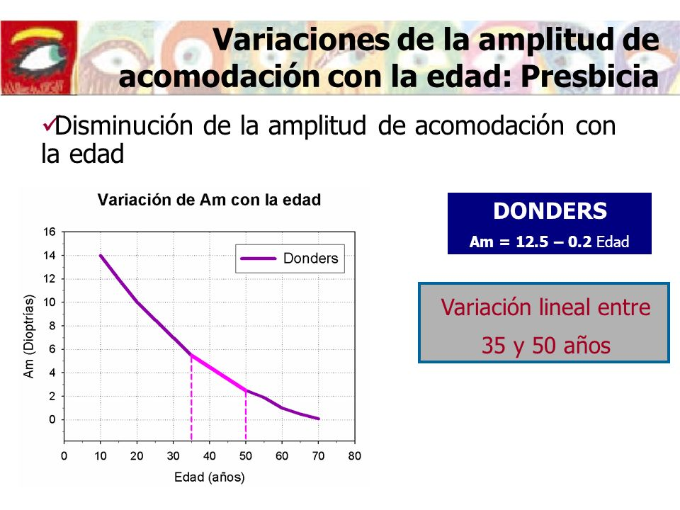 Variaciones de la amplitud de acomodación con la edad: Presbicia DONDERS Am = 12.5 – 0.2 Edad Disminución de la amplitud de acomodación con la edad Variación lineal entre 35 y 50 años