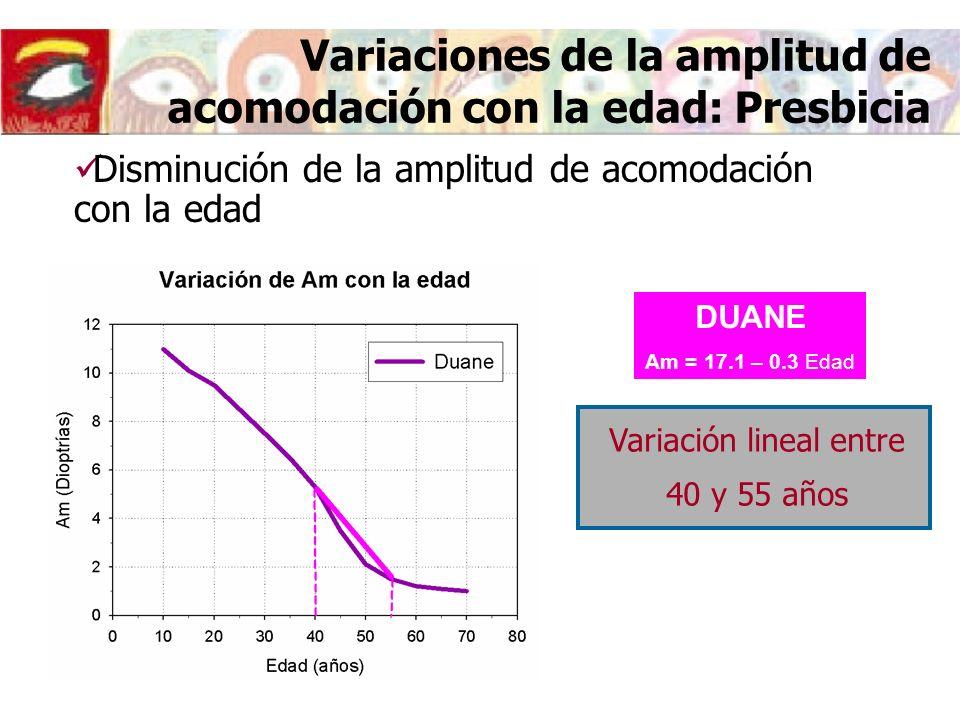 Variaciones de la amplitud de acomodación con la edad: Presbicia DUANE Am = 17.1 – 0.3 Edad Disminución de la amplitud de acomodación con la edad Variación lineal entre 40 y 55 años