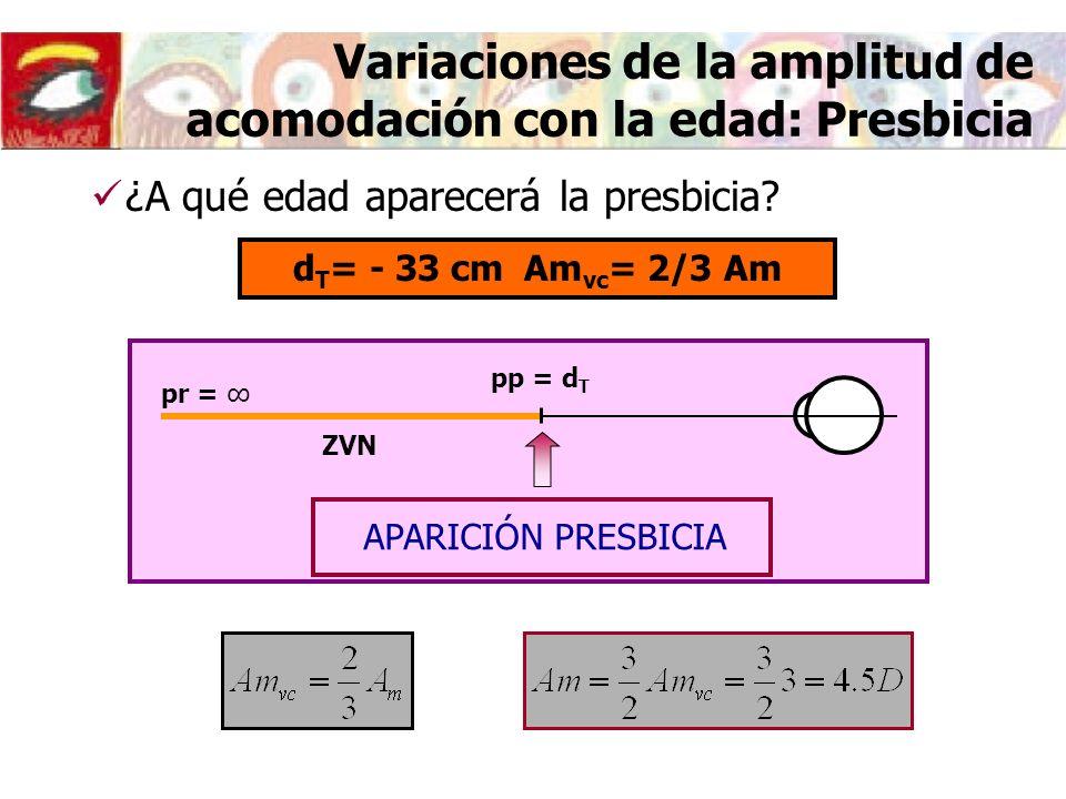Variaciones de la amplitud de acomodación con la edad: Presbicia d T = - 33 cm Am vc = 2/3 Am ¿A qué edad aparecerá la presbicia.