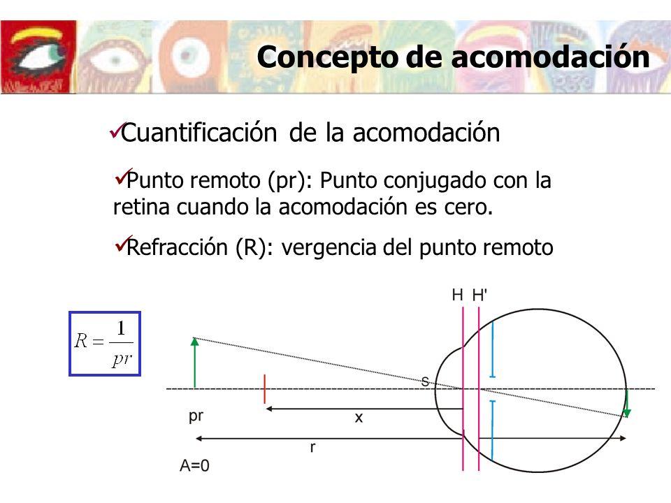 Concepto de acomodación Punto remoto (pr): Punto conjugado con la retina cuando la acomodación es cero.