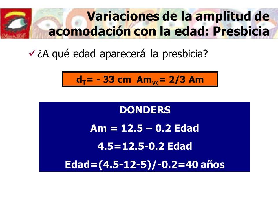 Variaciones de la amplitud de acomodación con la edad: Presbicia DONDERS Am = 12.5 – 0.2 Edad 4.5=12.5-0.2 Edad Edad=(4.5-12-5)/-0.2=40 años ¿A qué edad aparecerá la presbicia.