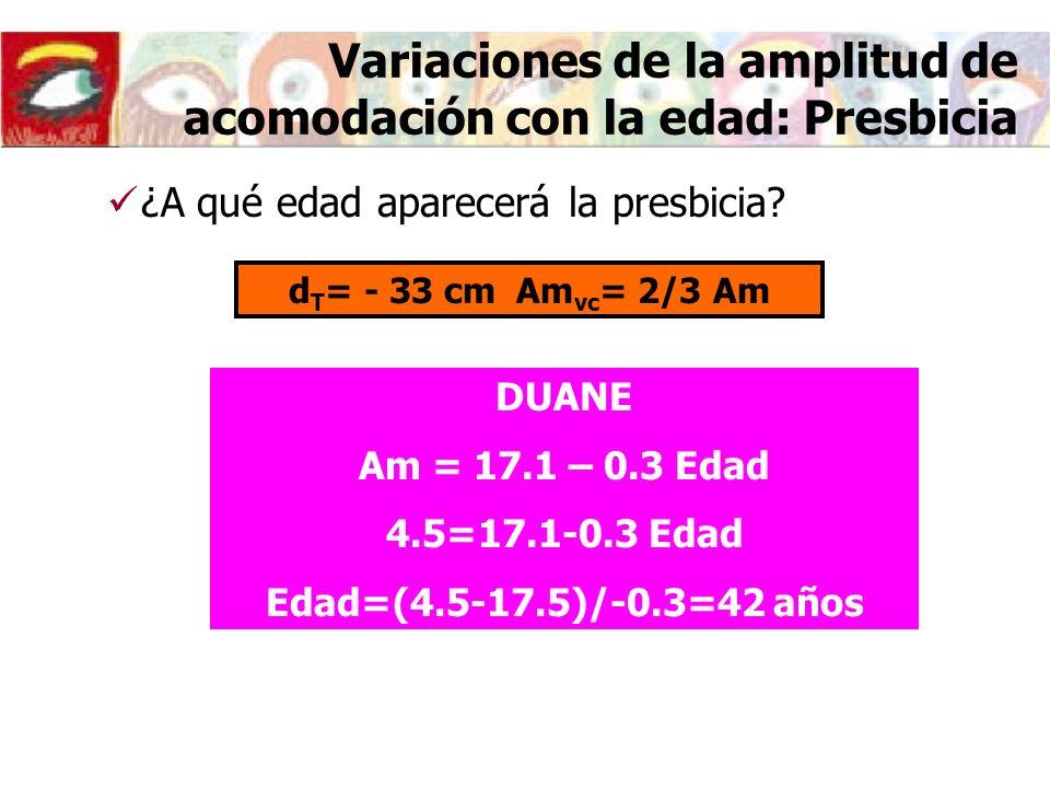 Variaciones de la amplitud de acomodación con la edad: Presbicia DUANE Am = 17.1 – 0.3 Edad 4.5=17.1-0.3 Edad Edad=(4.5-17.5)/-0.3=42 años ¿A qué edad aparecerá la presbicia.
