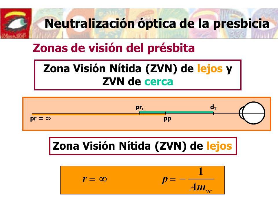 Neutralización óptica de la presbicia Zona Visión Nítida (ZVN) de lejos y ZVN de cerca Zonas de visión del présbita Zona Visión Nítida (ZVN) de lejos pr = pp dTdT pr c