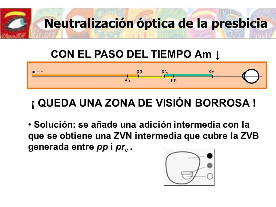 Neutralización óptica de la presbicia CON EL PASO DEL TIEMPO Am Solución: se añade una adición intermedia con la que se obtiene una ZVN intermedia que cubre la ZVB generada entre pp i pr c.