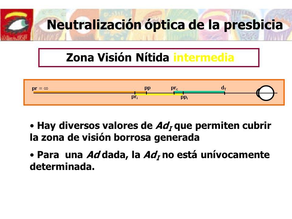Neutralización óptica de la presbicia Hay diversos valores de Ad I que permiten cubrir la zona de visión borrosa generada Para una Ad dada, la Ad I no está unívocamente determinada.