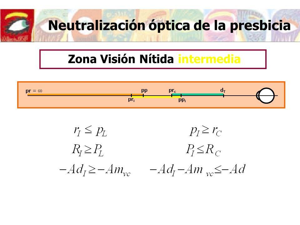 Neutralización óptica de la presbicia pr = pp dTdT pr i pp i pr c Zona Visión Nítida intermedia