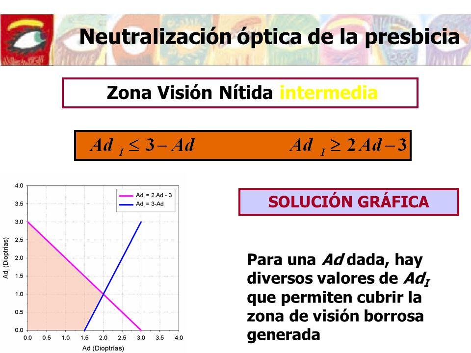 Neutralización óptica de la presbicia SOLUCIÓN GRÁFICA Para una Ad dada, hay diversos valores de Ad I que permiten cubrir la zona de visión borrosa generada Zona Visión Nítida intermedia