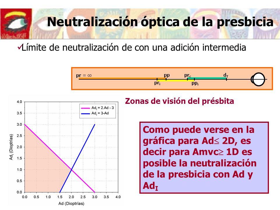 Como puede verse en la gráfica para Ad 2D, es decir para Amvc 1D es posible la neutralización de la presbicia con Ad y Ad I Neutralización óptica de la presbicia Zonas de visión del présbita Límite de neutralización de con una adición intermedia pr = pp dTdT pr i pp i pr c