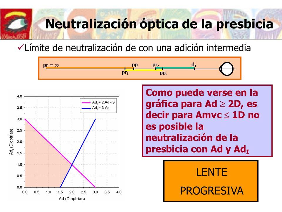 Neutralización óptica de la presbicia Como puede verse en la gráfica para Ad 2D, es decir para Amvc 1D no es posible la neutralización de la presbicia con Ad y Ad I LENTE PROGRESIVA Límite de neutralización de con una adición intermedia pr = pp dTdT pr i pp i pr c