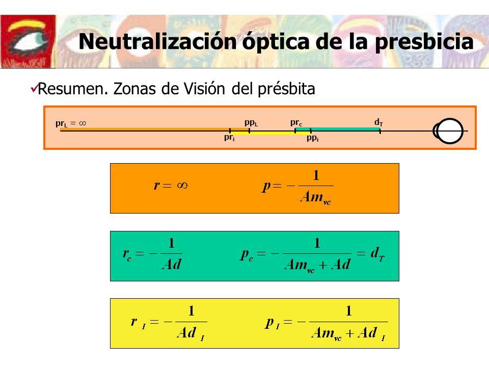 Neutralización óptica de la presbicia Resumen.