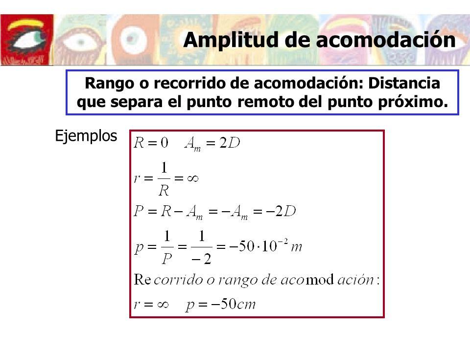 Modificaciones del ojo al acomodar A=0DA=7D Córnea Potencia42.36 Plano principal objeto-0.06 Plano principal imagen-0.06 Cristalino Potencia21.7830.70 Plano principal objeto6.025.47 Plano principal imagen6.205.65 Ojo completo Potencia59.9467.68 Plano principal objeto1.591.82 Plano principal imagen1.912.19 El ojo teórico acomodado Modelo Le Grand A=7D