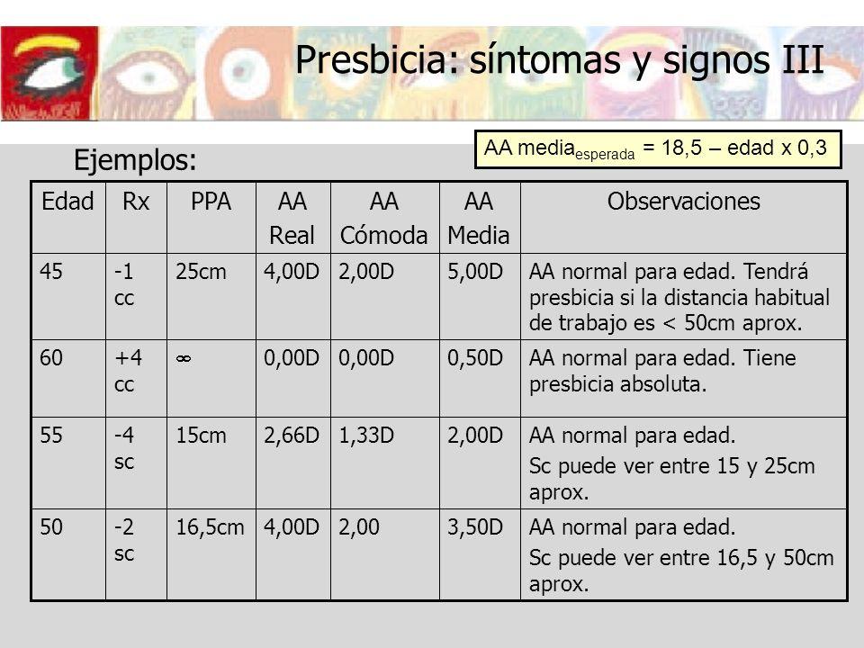 Presbicia: síntomas y signos III Ejemplos: AA media esperada = 18,5 – edad x 0,3 3,50D 2,00D 0,50D 5,00D AA Media 2,00 1,33D 0,00D 2,00D AA Cómoda AA
