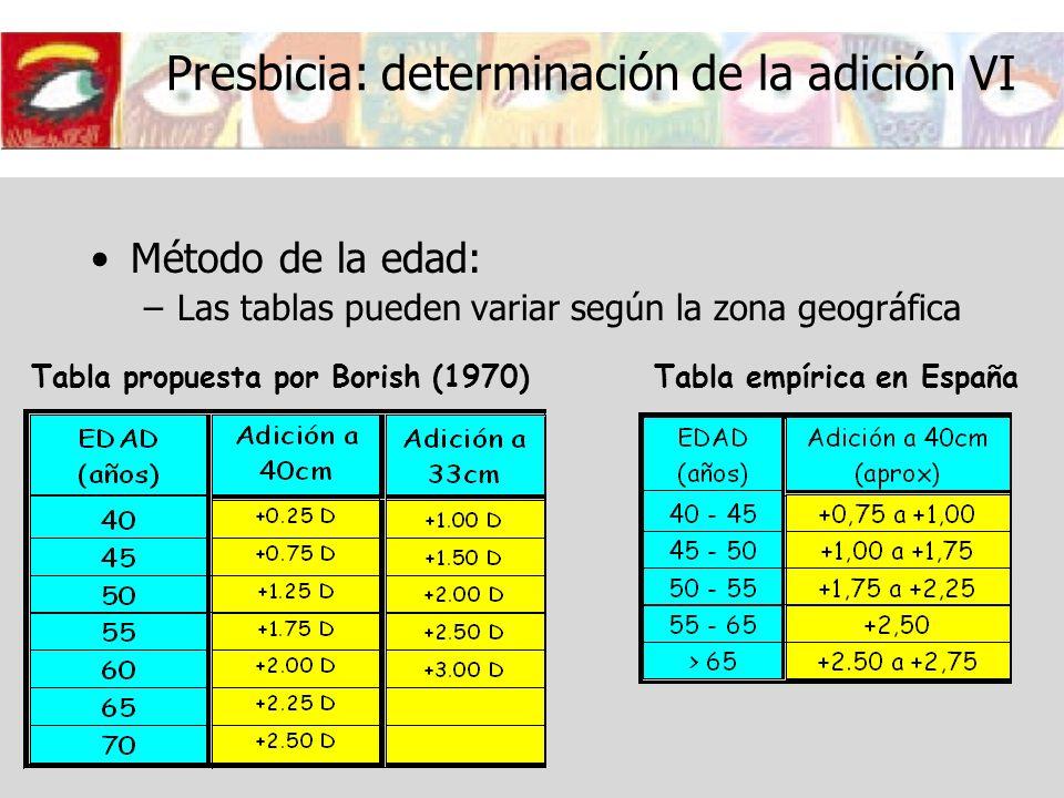 Presbicia: determinación de la adición VI Método de la edad: –Las tablas pueden variar según la zona geográfica Tabla propuesta por Borish (1970)Tabla