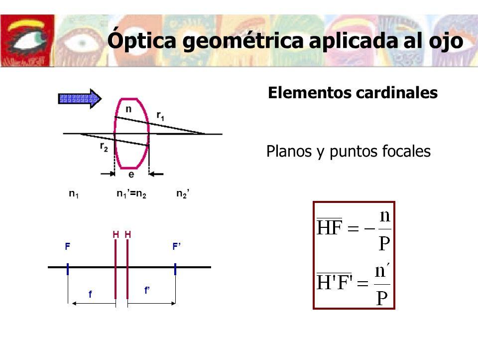 Óptica geométrica aplicada al ojo Elementos cardinales n1n1 n 1 =n 2 n 2 H FF f f H Planos y puntos focales