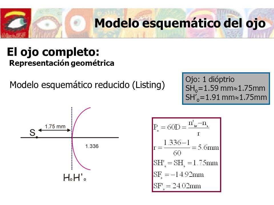Modelo esquemático del ojo Modelo esquemático reducido (Listing) Ojo: 1 dióptrio SH o =1.59 mm 1.75mm SH o =1.91 mm 1.75mm El ojo completo: Representa