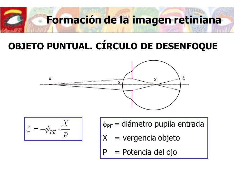 Formación de la imagen retiniana OBJETO PUNTUAL. CÍRCULO DE DESENFOQUE PE = diámetro pupila entrada X = vergencia objeto P = Potencia del ojo