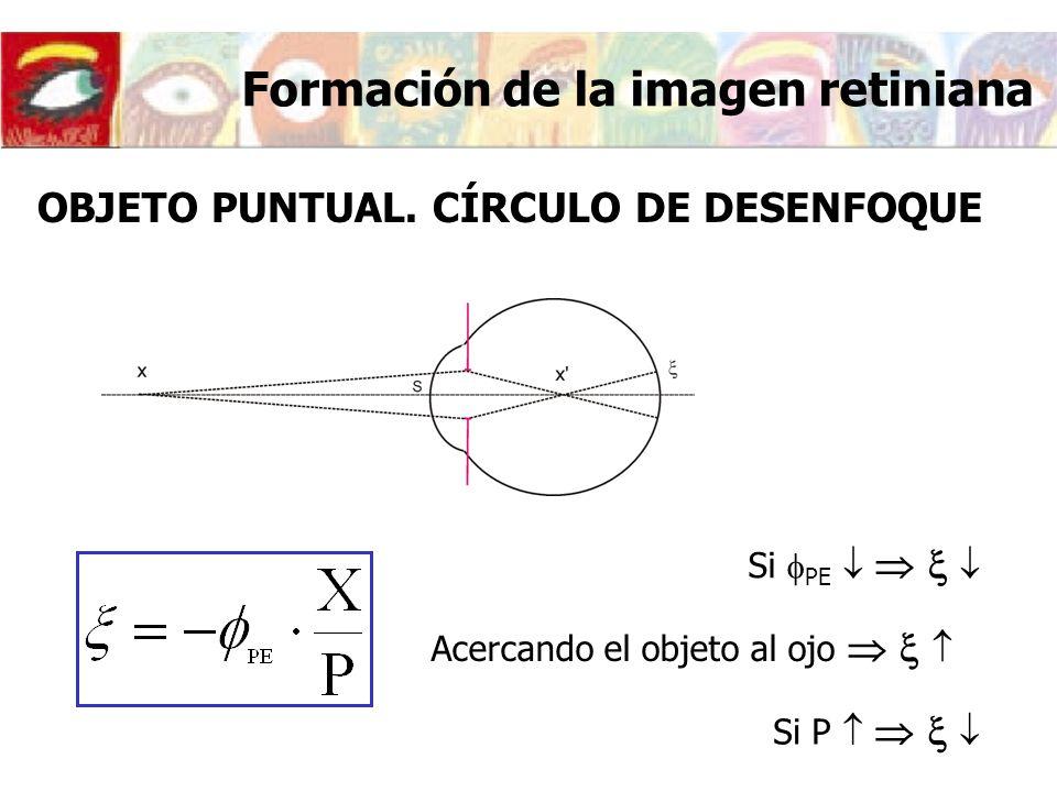 Formación de la imagen retiniana OBJETO PUNTUAL. CÍRCULO DE DESENFOQUE Si PE Acercando el objeto al ojo Si P