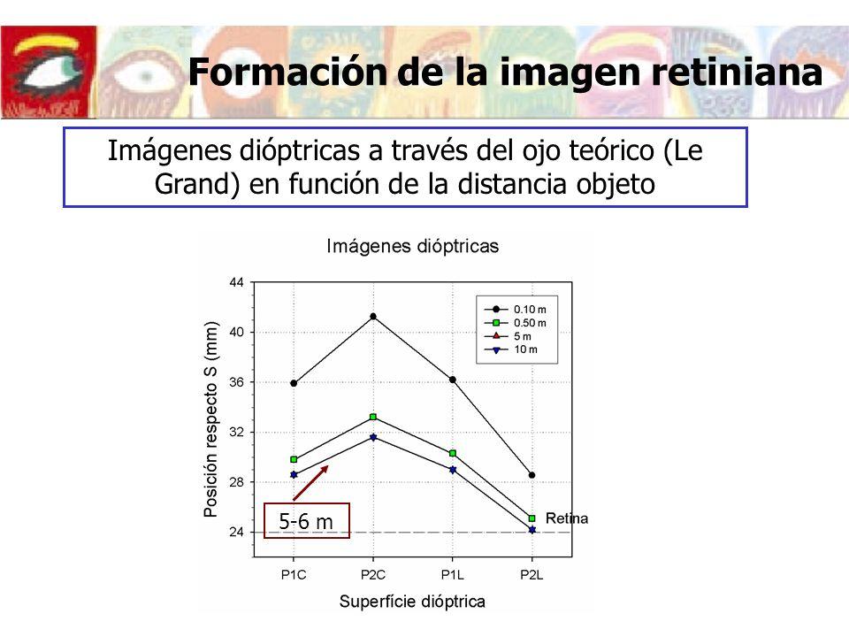 Imágenes dióptricas a través del ojo teórico (Le Grand) en función de la distancia objeto 5-6 m