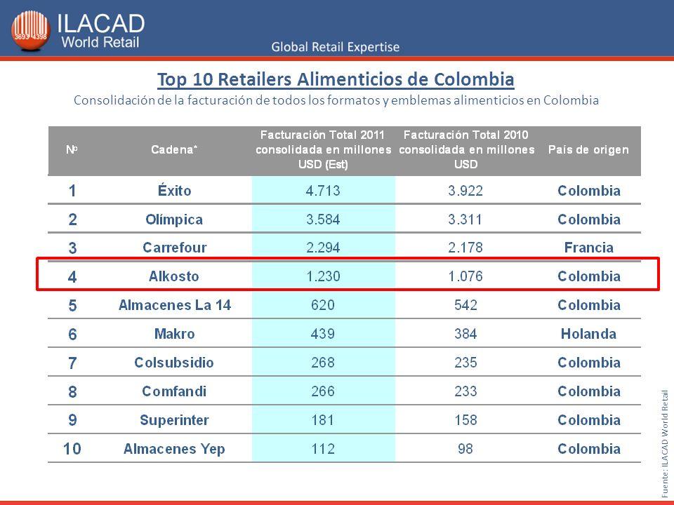 Top 10 Retailers Alimenticios de Colombia Consolidación de la facturación de todos los formatos y emblemas alimenticios en Colombia Fuente: ILACAD World Retail
