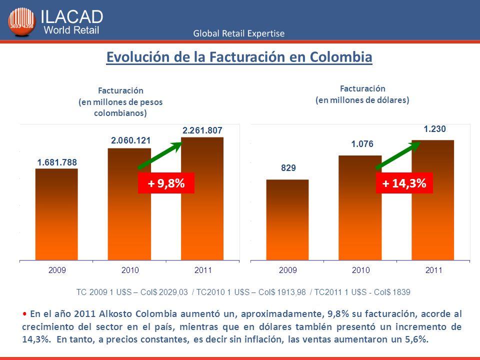 Cantidad de tiendas Fuente: ILACAD World Retail – Datos de la cadena Los Alkosto son amplias tiendas distribuidas en seis ciudades del país y poseen un área total de aproximadamente 66.700 metros cuadrados.