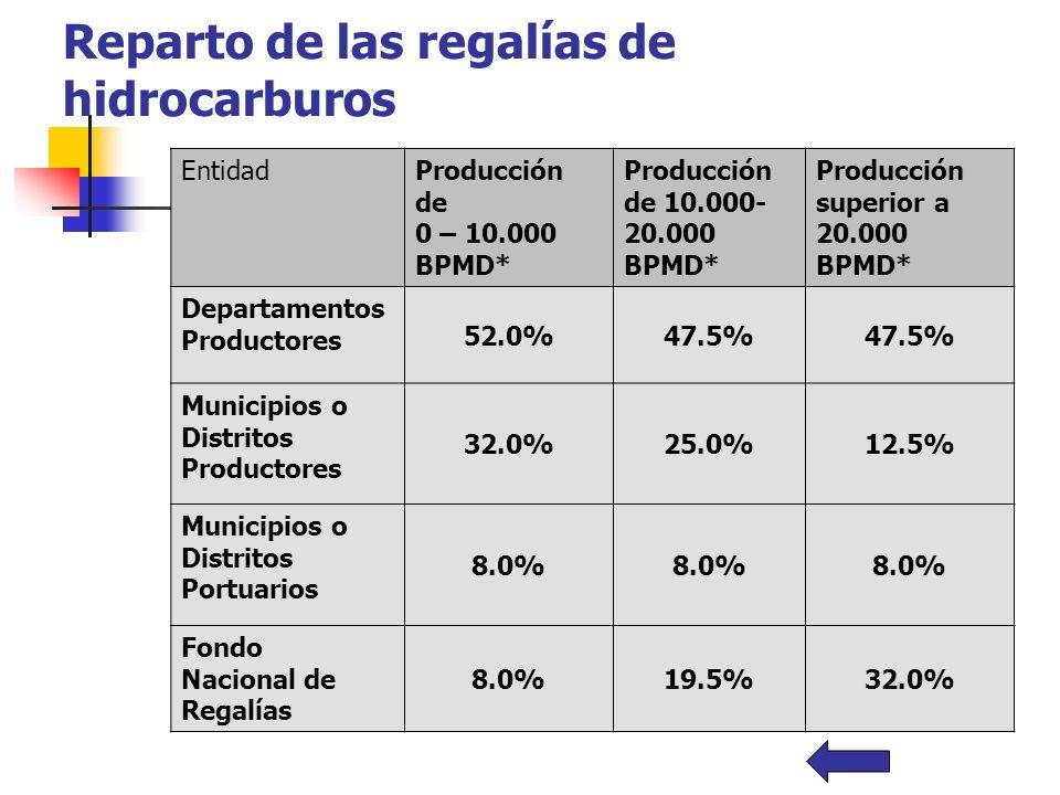 Reparto de las regalías de hidrocarburos EntidadProducción de 0 – 10.000 BPMD* Producción de 10.000- 20.000 BPMD* Producción superior a 20.000 BPMD* D