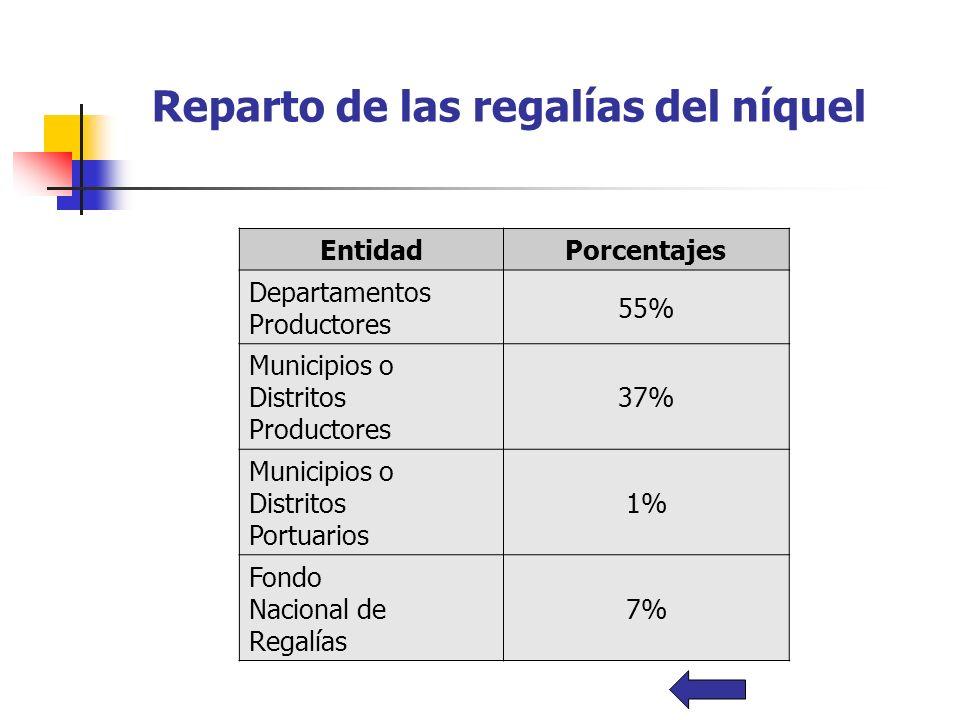 Reparto de las regalías del níquel EntidadPorcentajes Departamentos Productores 55% Municipios o Distritos Productores 37% Municipios o Distritos Port