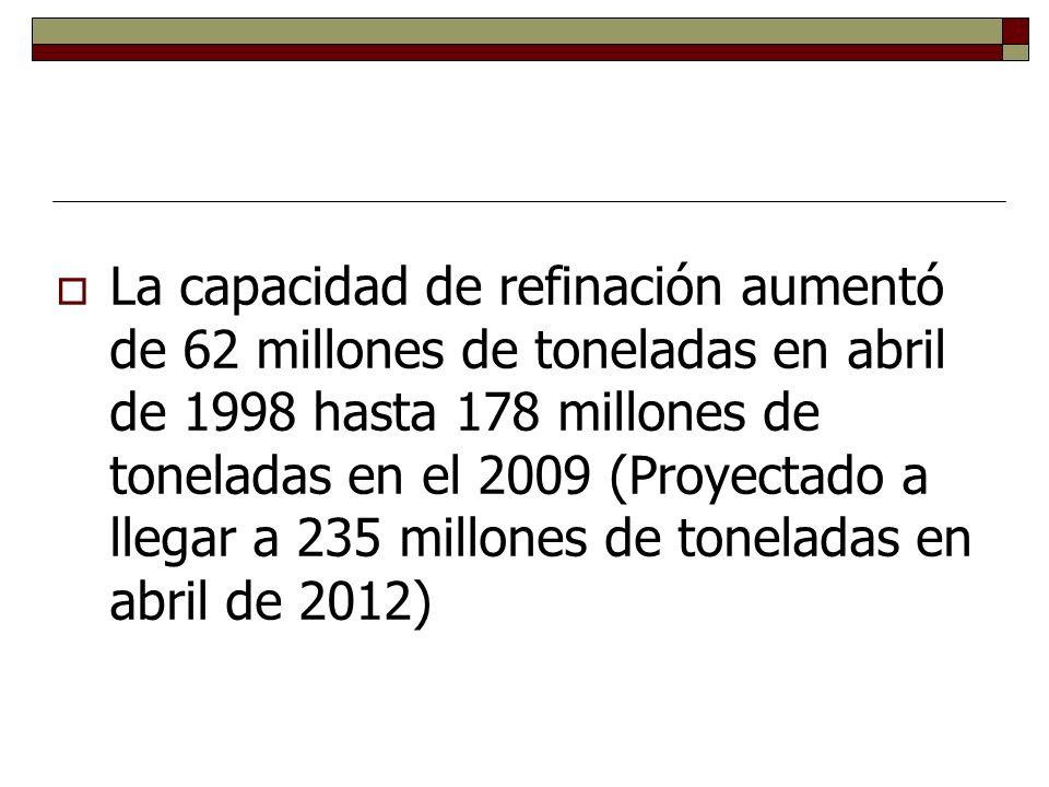 La capacidad de refinación aumentó de 62 millones de toneladas en abril de 1998 hasta 178 millones de toneladas en el 2009 (Proyectado a llegar a 235 millones de toneladas en abril de 2012)