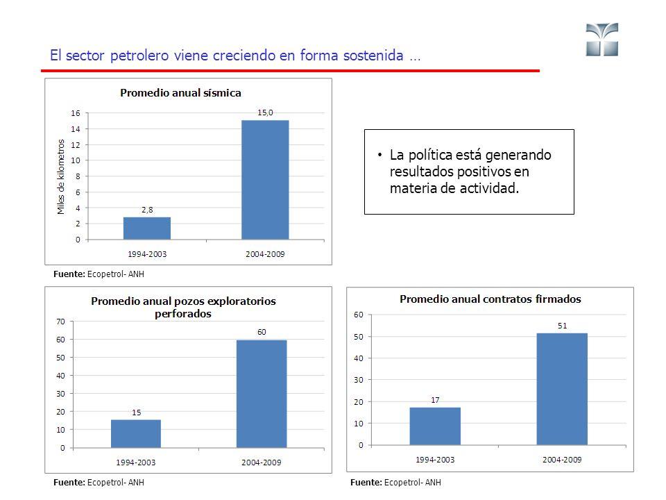 El sector petrolero viene creciendo en forma sostenida … 3 Fuente: Ecopetrol- ANH La política está generando resultados positivos en materia de actividad.
