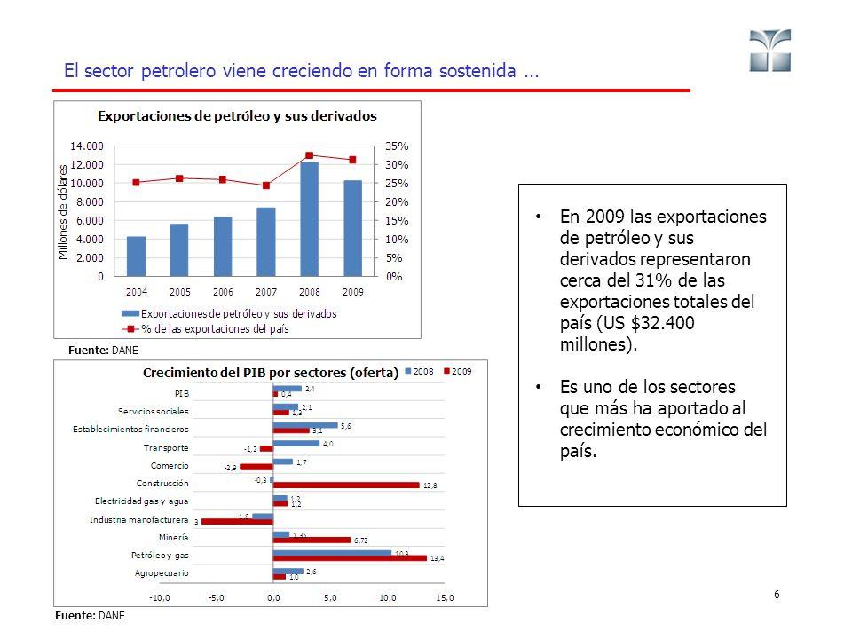 El sector petrolero viene creciendo en forma sostenida... 6 En 2009 las exportaciones de petróleo y sus derivados representaron cerca del 31% de las e