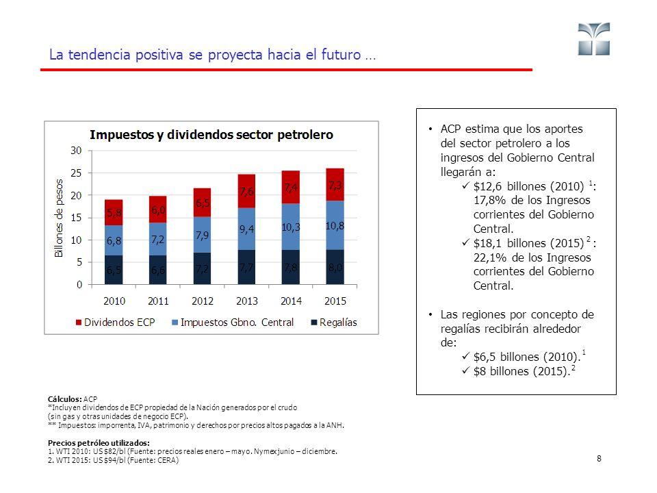 La tendencia positiva se proyecta hacia el futuro … 8 Cálculos: ACP *Incluyen dividendos de ECP propiedad de la Nación generados por el crudo (sin gas