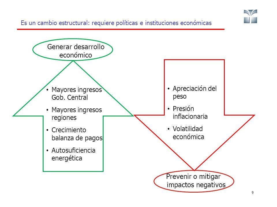 Es un cambio estructural: requiere políticas e instituciones económicas 9 Mayores ingresos Gob. Central Mayores ingresos regiones Crecimiento balanza