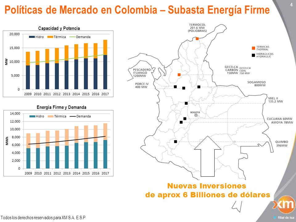 Todos los derechos reservados para XM S.A. E.S.P 44 Políticas de Mercado en Colombia – Subasta Energía Firme Capacidad y Potencia Energía Firme y Dema