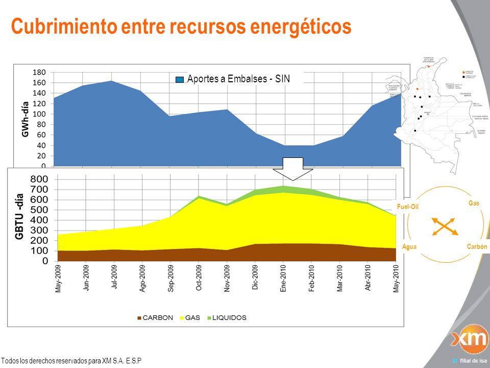 Todos los derechos reservados para XM S.A. E.S.P Cubrimiento entre recursos energéticos Aportes a Embalses - SIN Gas CarbónAgua Fuel-Oil