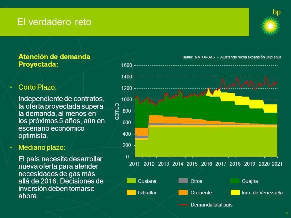 9 El verdadero reto Atención de demanda Proyectada: Corto Plazo: Independiente de contratos, la oferta proyectada supera la demanda, al menos en los p