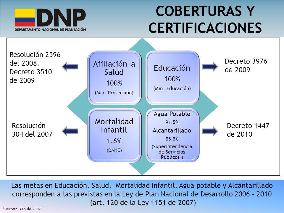 Afiliación a Salud 100% (Min. Protección) Educación 100% (Min. Educación) Mortalidad Infantil 1,6% (DANE) Agua Potable 91.5% Alcantarillado 85.8% (Sup