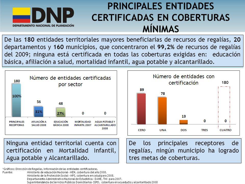 De las 180 entidades territoriales mayores beneficiarias de recursos de regalías, 20 departamentos y 160 municipios, que concentraron el 99,2% de recu