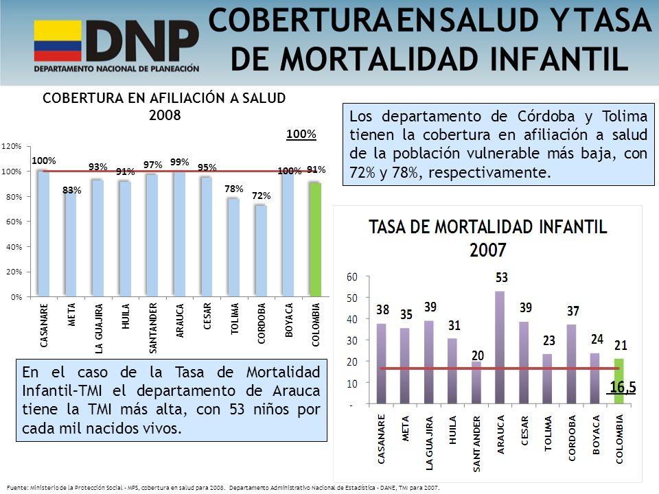 COBERTURA EN SALUD Y TASA DE MORTALIDAD INFANTIL Los departamento de Córdoba y Tolima tienen la cobertura en afiliación a salud de la población vulner