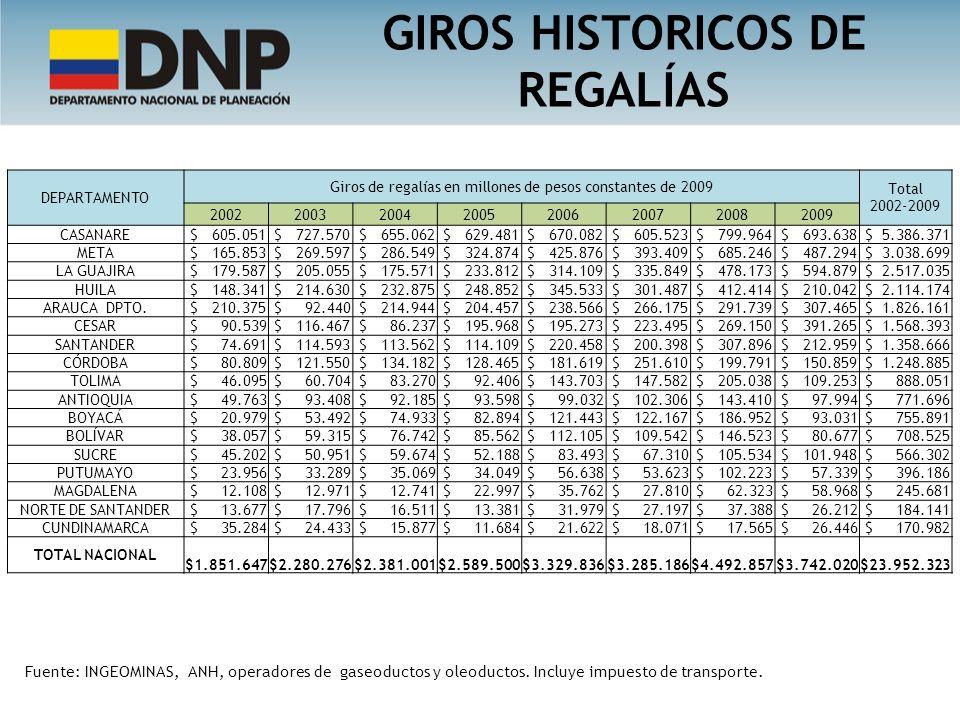 Fuente: INGEOMINAS, ANH, operadores de gaseoductos y oleoductos. Incluye impuesto de transporte. GIROS HISTORICOS DE REGALÍAS DEPARTAMENTO Giros de re